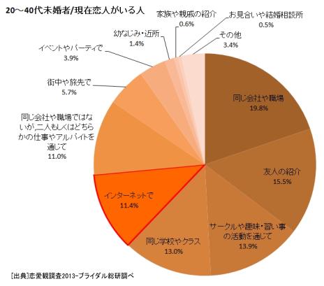 ネット恋愛急増中